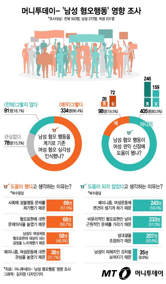 """[그래픽뉴스] 극단적 남성 혐오 """"여권 신장에 도움 안된다"""" 80%"""