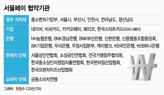 [MT리포트] 수수료 없는 '서울페이'…성공 가능성은?