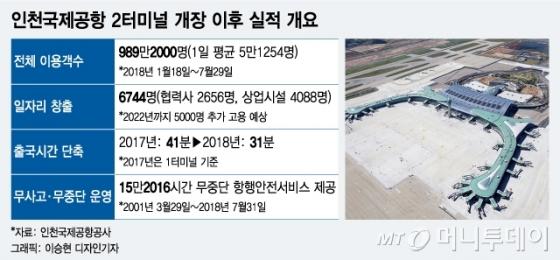 '1000만명' 이용한 인천공항 2터미널… 일자리 공항 자리매김