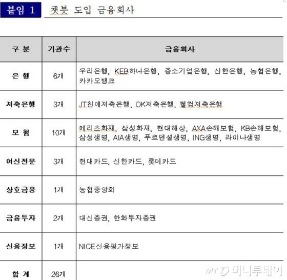 '챗봇' 도입 금융사 26곳..개인정보 보호강화