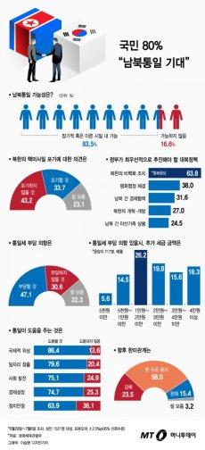 """국민 80% """"남북통일 기대"""" 47%는 """"통일세 부담할 것"""" 47%"""