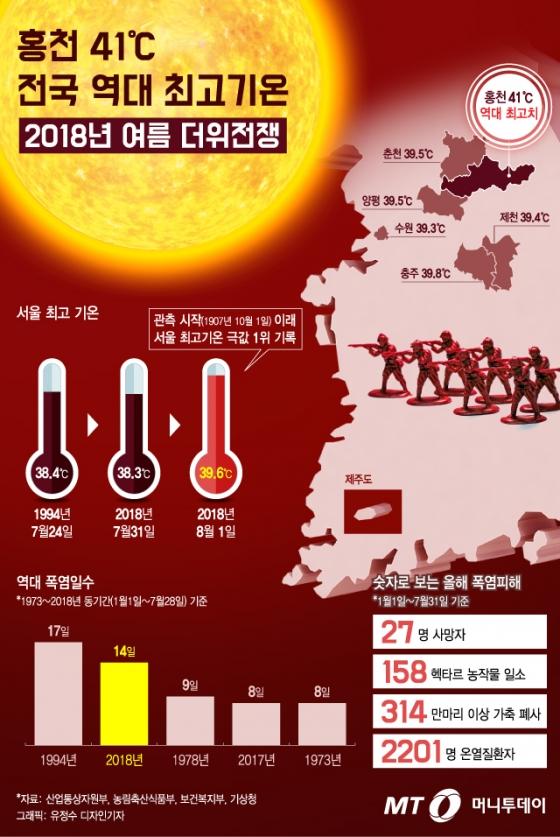 [그래픽뉴스] 홍천 41℃ 역대 최고기온… 2018 '더위전쟁' 금방 안 끝난다