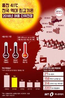 홍천 41℃ 역대 최고기온… 2018 '더위전쟁' 금방 안 끝난다