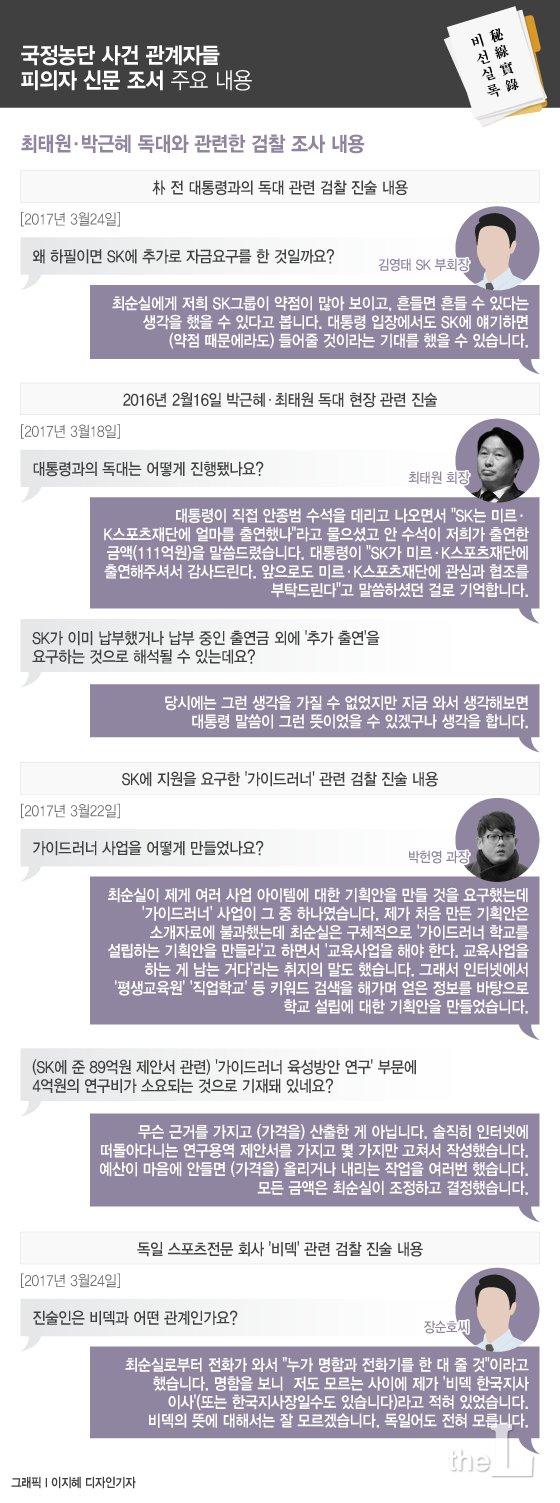 """박근혜, 최태원 만나 """"SK는 돈 얼마 내셨죠?"""""""