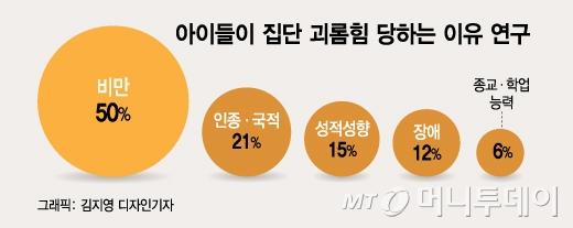 """[MT리포트] """"뚱뚱한건 나라 탓?""""… 비만의 실체"""
