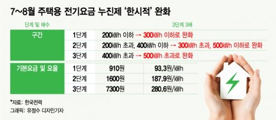 전기사용량 500㎾h 가구 전기료 10.4만원→7.6만원(종합)