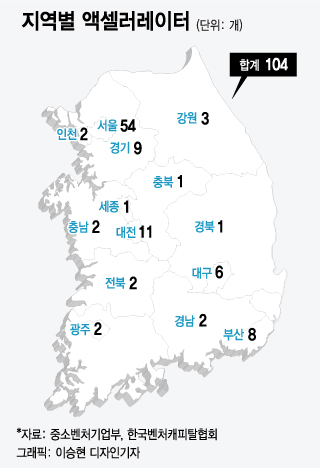 [MT리포트]'지방은 죽는다' 116대 10…수도권 편중된 벤처투자