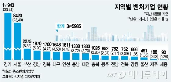 """[MT리포트]벤처기업의 '지방 엑소더스'…""""VC 찾아 서울로"""""""