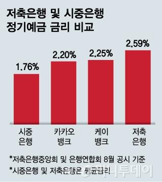 3%시대 맞은 저축은행 예금, 꼼꼼히 따져 최대한 받자