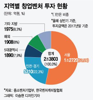 [MT리포트] 벤처캐피탈 90%가 수도권에... 신음하는 지역벤처