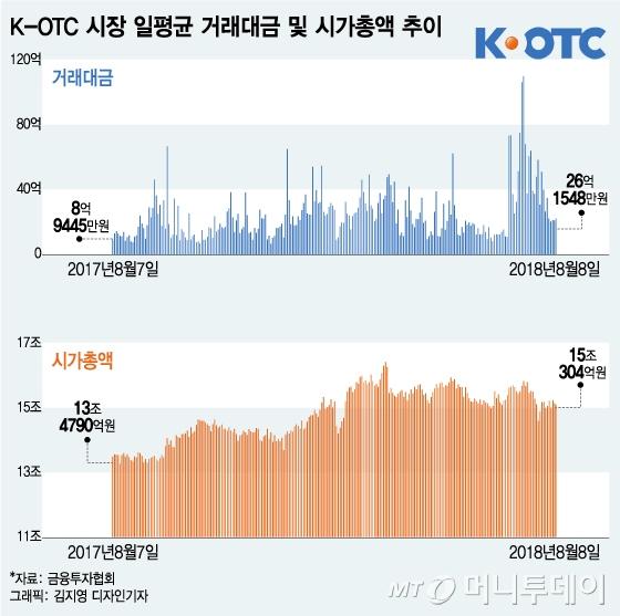 """""""제2의 카페24 찾아라""""…달아오른 K-OTC 시장"""