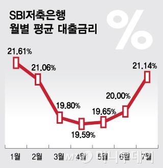 """[단독]SBI저축은행, 내년 통합 디지털 플랫폼 """"인뱅 넘어라"""""""