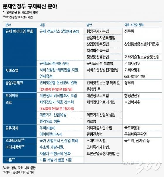 """[MT리포트] MB·朴도 두 손든 규제의 벽…文 """"붉은깃발 걷어낸다"""""""