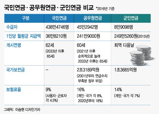 공무원연금의 6분의1 수급액, '2등국민'연금 된 국민연금