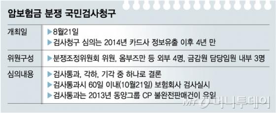 [단독] 암보험 분쟁, 국민검사 여부 21일 결론…즉시연금 영향 '촉각'
