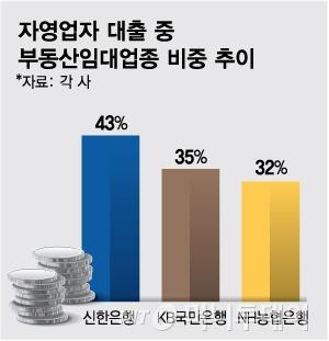 [MT리포트] 630조 자영업자 대출의 딜레마