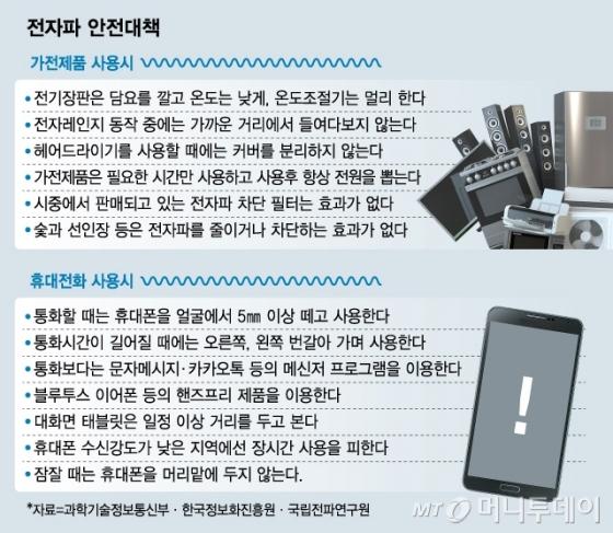 스마트폰·손풍기…'전자파 밀림'서 숨 못쉬는 미래 새싹