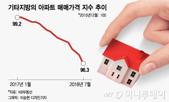 """[MT리포트] 할인분양 실시해도… """"지방 아파트, 안 팔려요"""""""