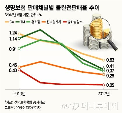 [MT리포트]월 10만원 보험 팔면 수당 160만원 'GA 해부'