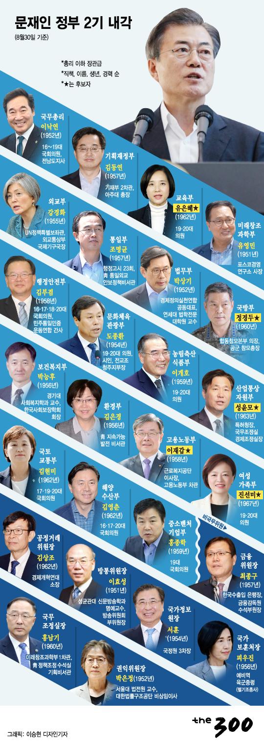 [그래픽뉴스]문재인 정부 2기 내각