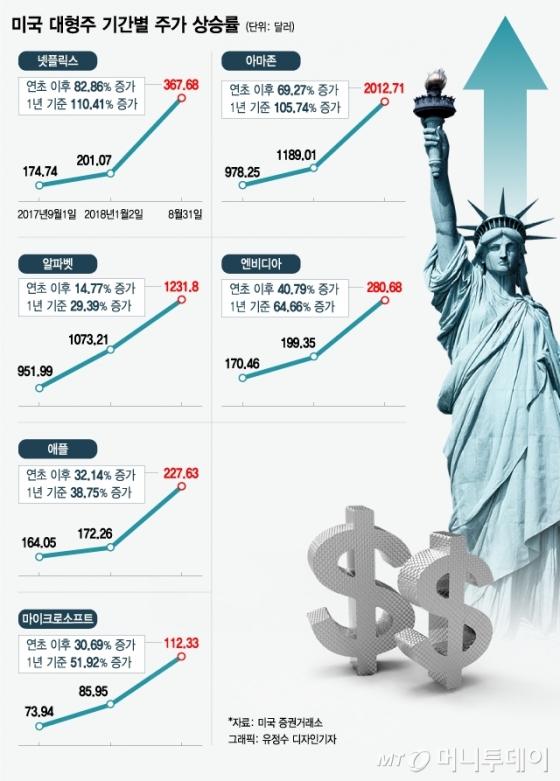 [MT리포트]아마존·넷플릭스·MS…美 주식 기록적인 수익률