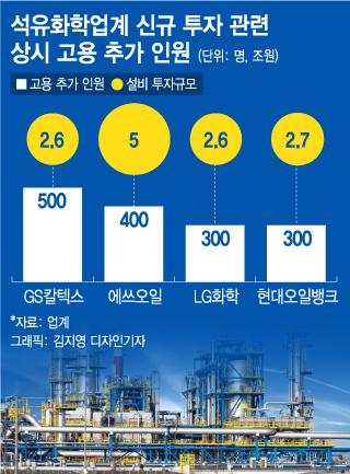 사상 최대 13조 투자 석유화학…구인난도 역대급