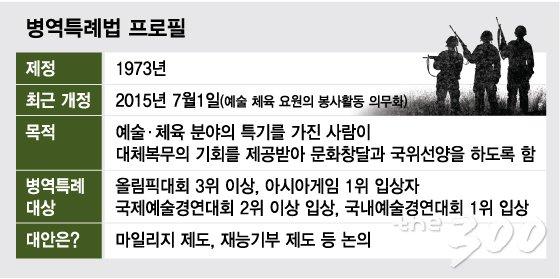 [MT리포트] '병역특례 제도' 속살을 파헤치다