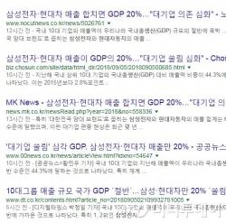 삼성전자와 현대차 등 기업 매출 규모와 GDP를 비교한 언론보도들./사진=포털 기사 리스트 캡쳐