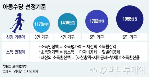 [MT리포트]소득인정액을 '인정' 못하는 사람들