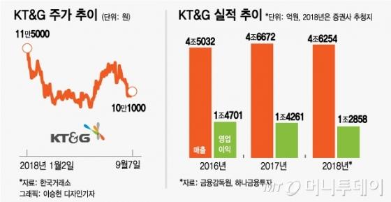 KT&G, 수출 둔화로 실적 '주춤'…10만원 방어 주목