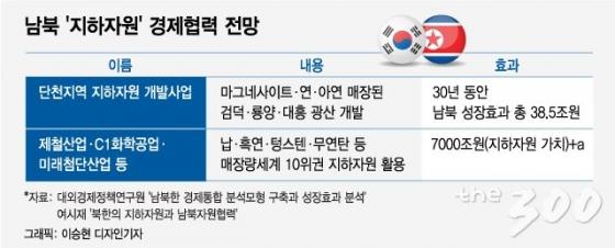 [MT리포트]'4.1조원' 北단천 개발…'7000조원' 지하자원 향한 첫 발