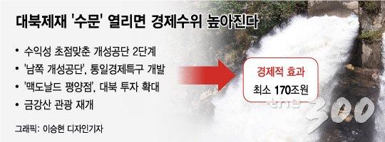 [MT리포트]돈 되는 남북 경협, 최소 170조원 '실속' 찾자