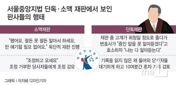 [MT리포트]턱 괴고 꾸벅꾸벅, '불량판사' 천태만상