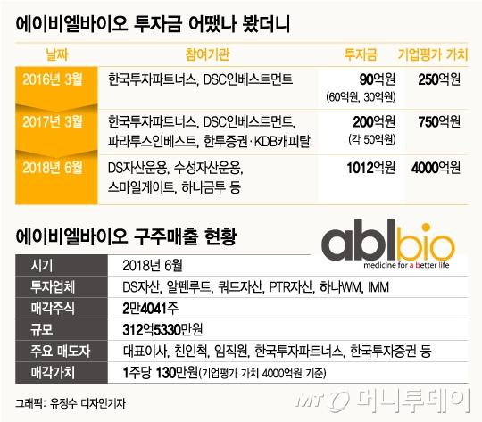 [단독]ABL바이오, 자금조달 과정서 312억 구주매출