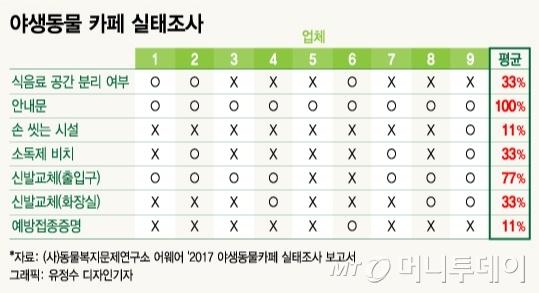 지난해 동물권단체 어웨어가 서울시내 야생동물카페 9곳의 실태를 조사한 결과. /표= 유정수 디자인기자