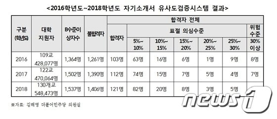 2016~2018학년도 자기소개서 유사도 검증시스템 결과(김해영 더불어민주당 의원실 제공)© News1