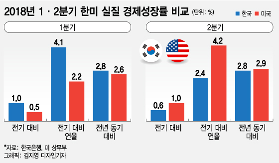 [MT리포트]경제성장률, 전기 대비 vs 연율을 단순 비교하면 안되는 이유