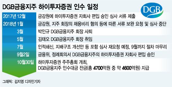 하이투자證, DGB금융지주 품으로…경영권 매각 10개월 만에 마무리