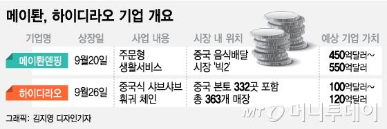 中 먹거리 강자들이 온다…메이퇀-하이디라오 증시 데뷔