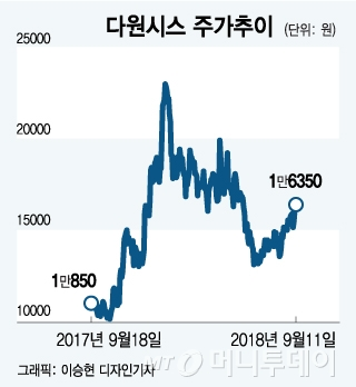 """다원메닥스 """"꿈의 암 치료기, 곧 동물임상"""""""