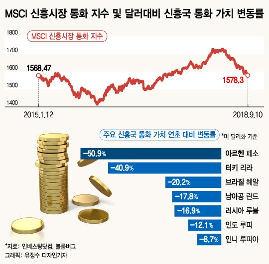 10년 만에 진원지 바뀐 금융위기…다시 신흥시장으로