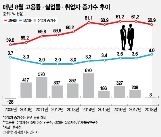 [MT리포트]'취업자증가수 3천명'에 쇼크 받아선 안되는 이유