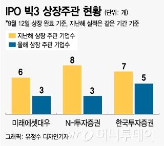 증시불안+회계감리 여파 증권사 IPO 빅3에 '불똥'