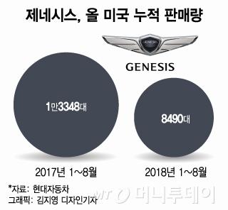 제네시스 'G70' 이달 美출시…판매부진 구원투수 기대