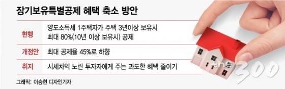 [단독] 당정, 80%→45% 장특공제 축소 검토