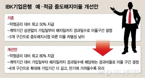 [단독] 기업은행, 예·적금 중도해지이율 최고 50%→80%로 인상