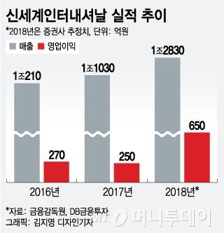 1년만에 주가 4배 뛴 신세계인터…화장품이 '신의 한수'