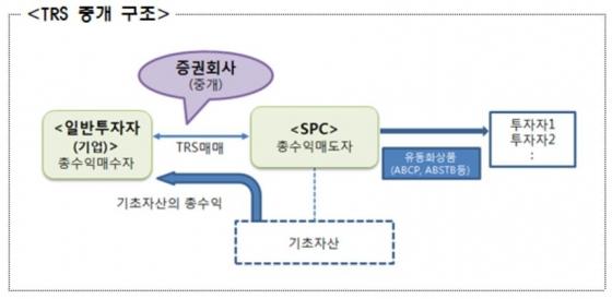 17개 증권사, 기업과 TRS 불법거래로 무더기 징계