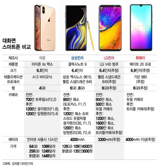 화면·카메라·가격 '역대급'…프리미엄폰 대전