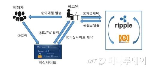 암호 화폐 피싱 모식도 /사진제공=서울동부지검